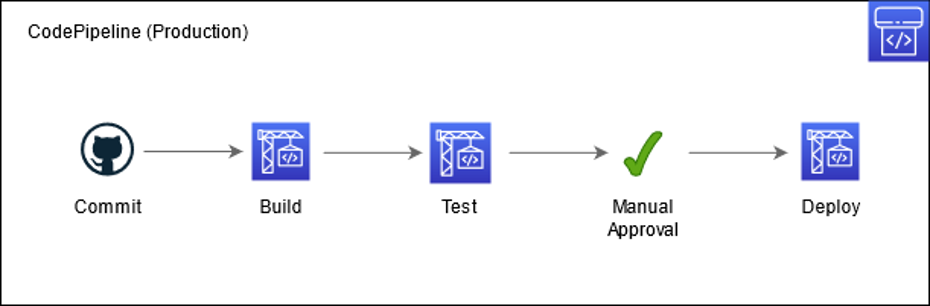 Diagram of CodePipeline Solution