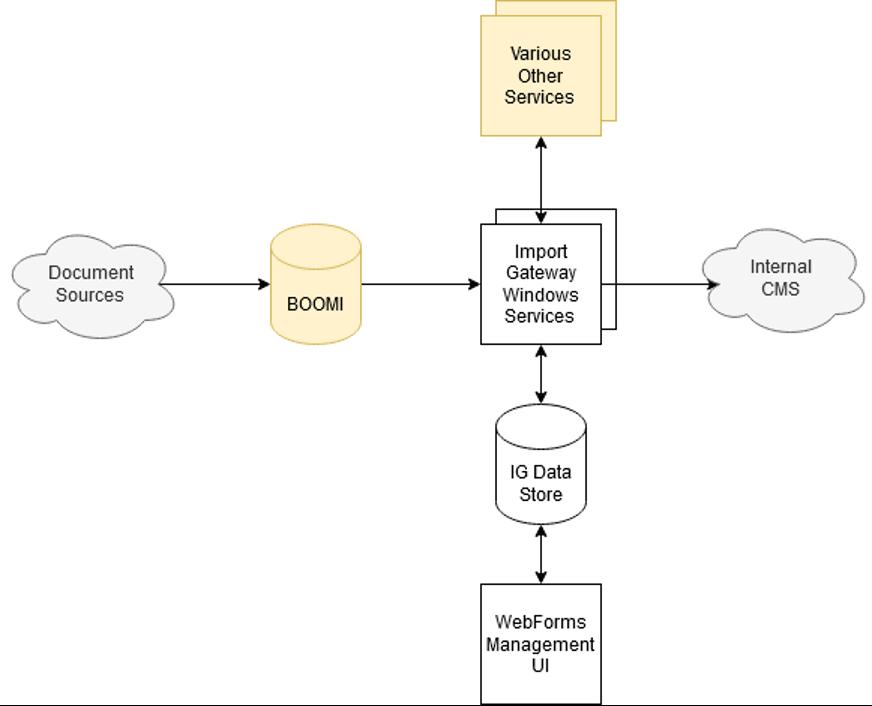 Diagram of old data management solution