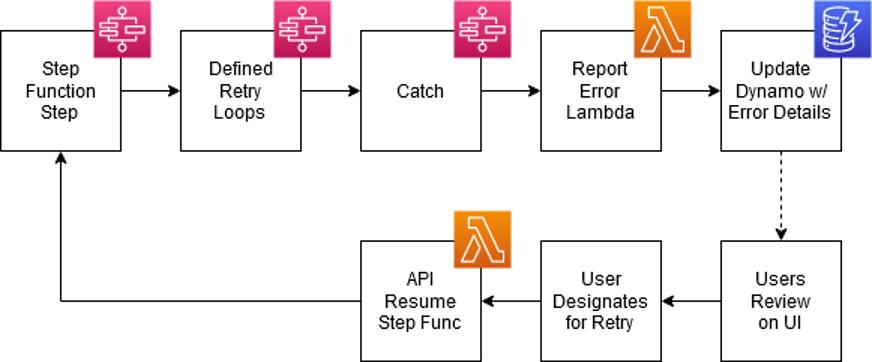Diagram of step function design